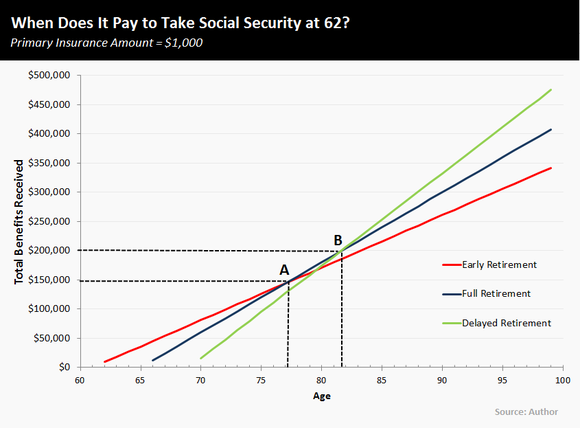 05142014-social-security-break-even-analysis_1_large