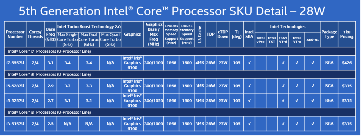 intel-5th-gen-core-chips-28w-100538281-orig