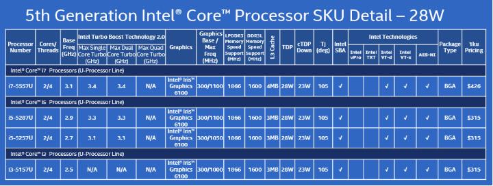 intel-5th-gen-core-chips-28w-100538281-orig