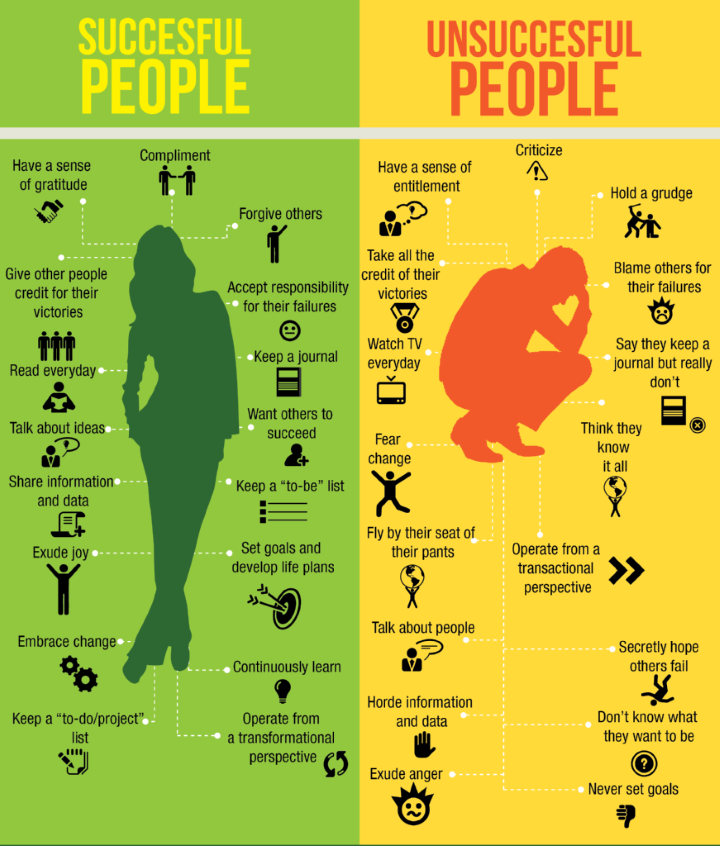 Successful-Unsuccessful-Infographic