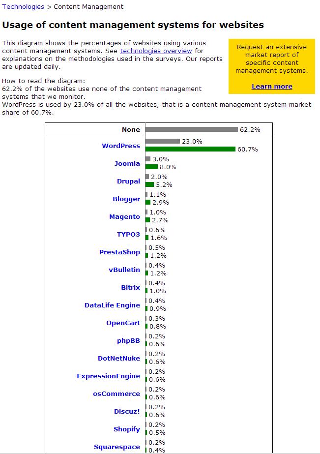 2013 CMS usage